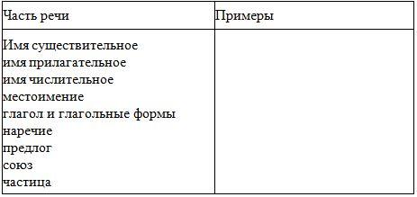 Что такое служебные части речи: подробная таблица