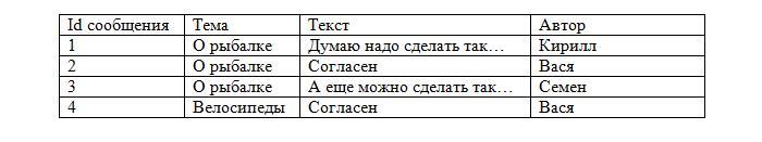 Sql primary keys — oracle pl/sql •mysql •mariadb •sql server •sqlite