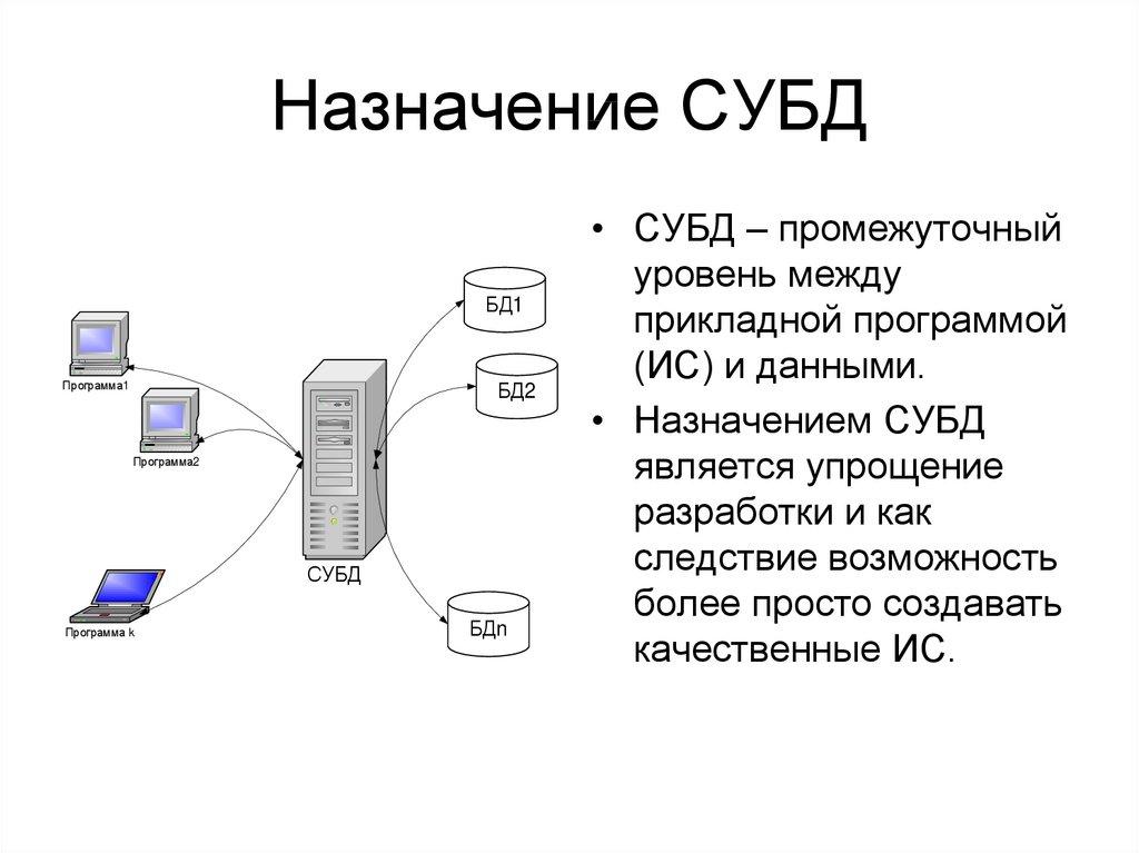 Что такое база данных: теория — учебник поphp — html academy