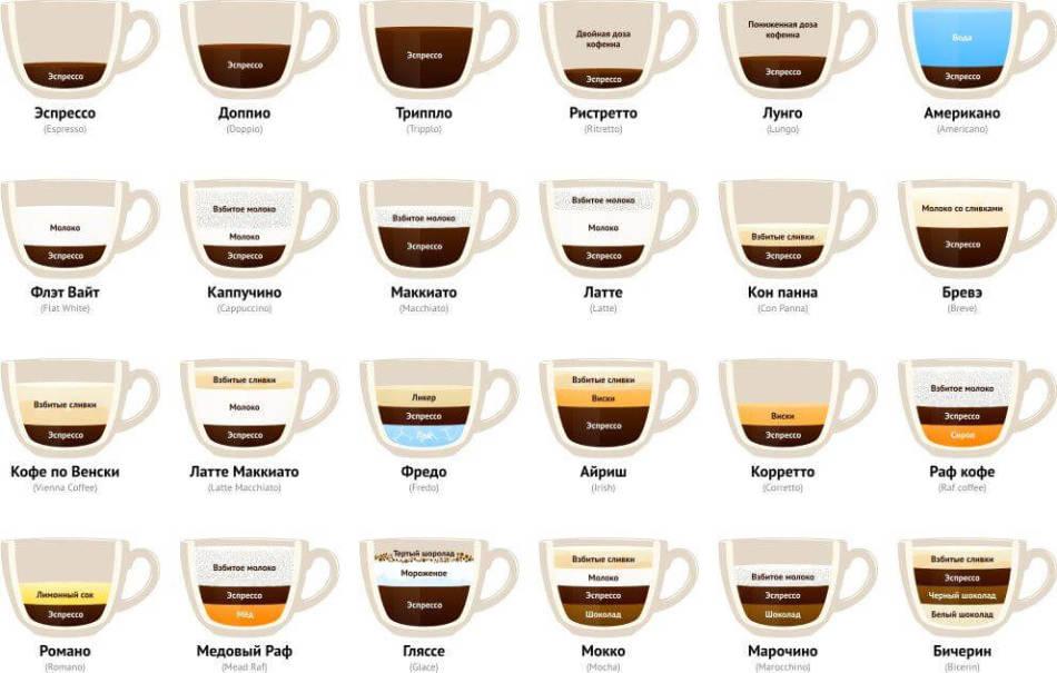 Кофе лунго: чем отличается от эспрессо, американо и ристретто