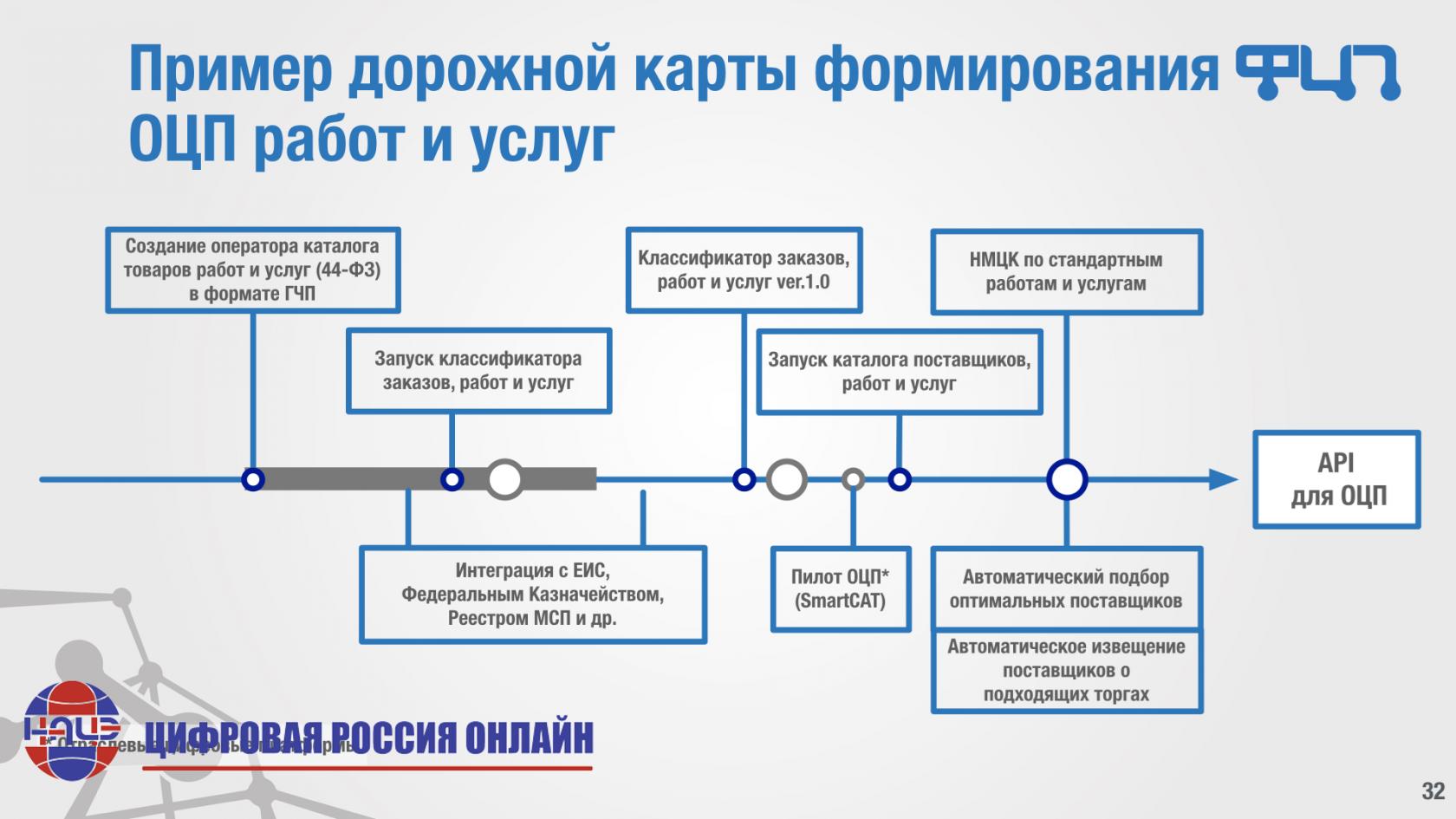 Медведев сообщил, что рф и белоруссия подготовят новые версии дорожных карт по интеграции
