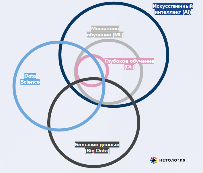 Гайд в мир data science для начинающих | медиа нетологии: университет интернет-профессий