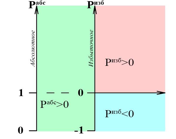 Давление воздуха или газа: избыточное, абсолютное, дифференциальное, атмосферное...