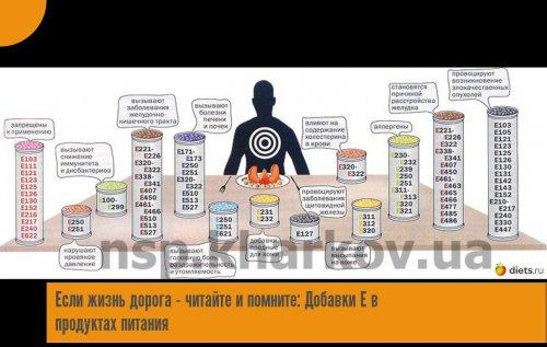 Пищевые добавки: классификация, опасны или нет, обзор популярных, таблицы