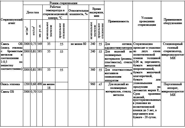 Тема 1.15. стерилизация. виды, методы, средства | авторская платформа pandia.ru