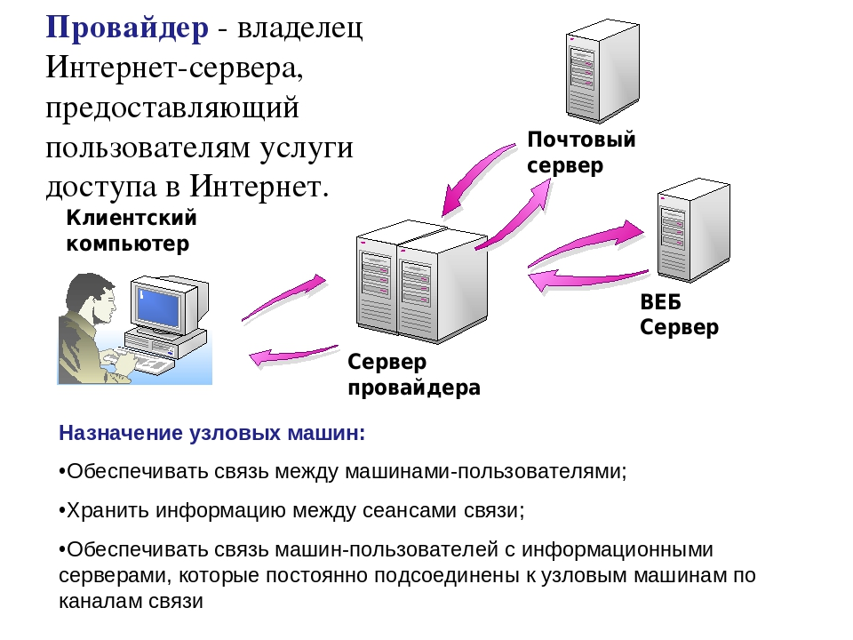 Что такое интернет? это целый мир! | настройка оборудования