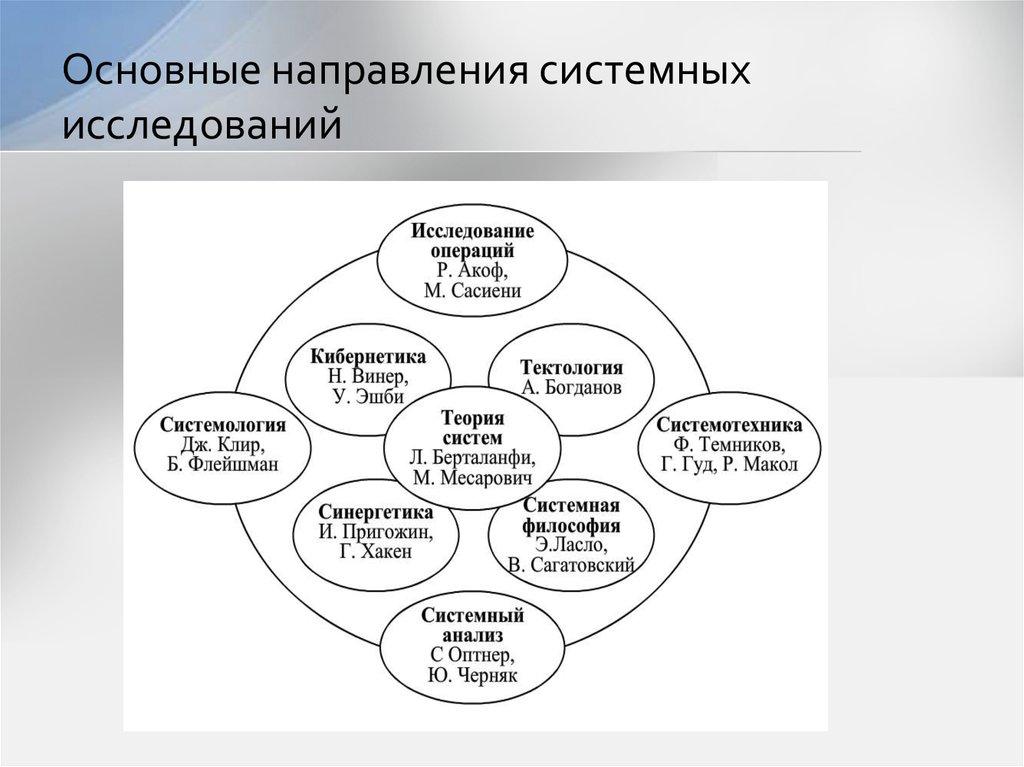 Системный анализ: лекции и учебные пособия. «теория систем и системный анализ» (ю. п. сурмин)