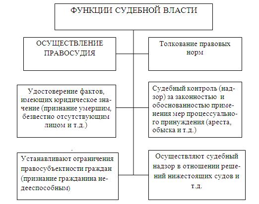 3.4.6. органы, осуществляющие судебную власть