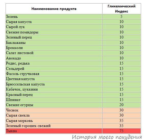 Гликемический индекс продуктов: полная таблица