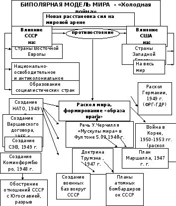 Биполярный мир википедия