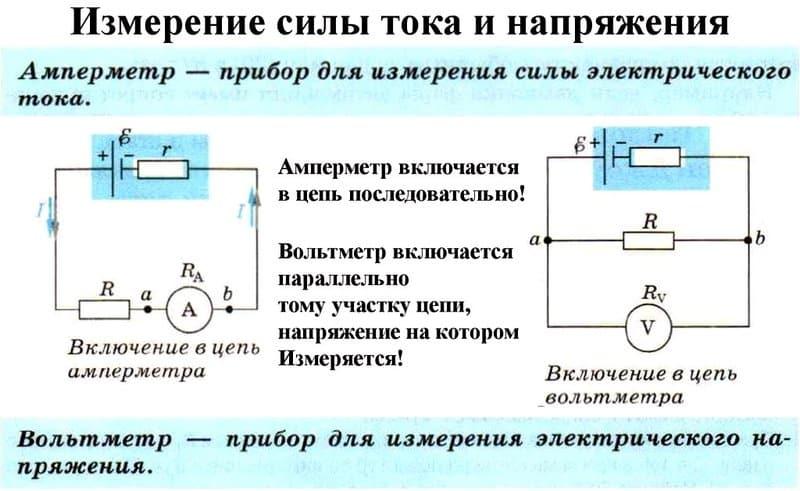 Cила тока: формула