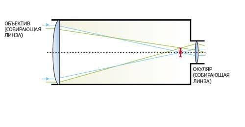 Рефлектор (телескоп)