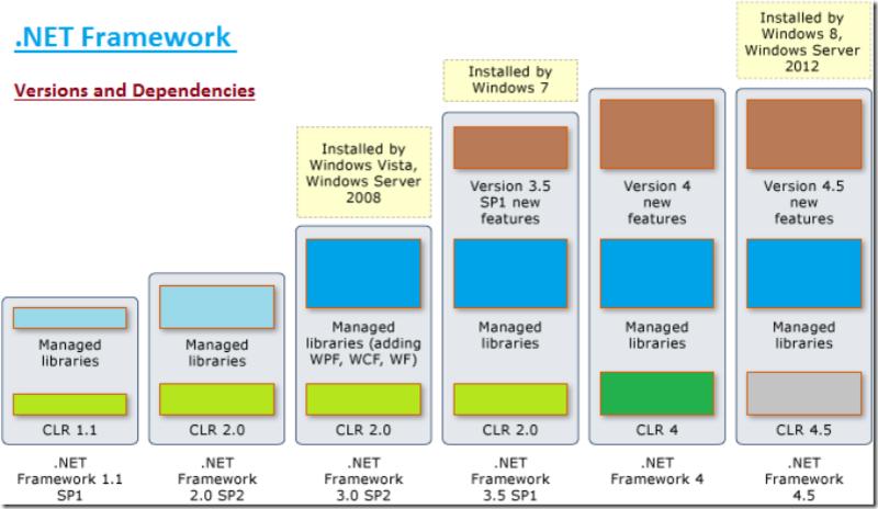 Что такое .net и как он работает
