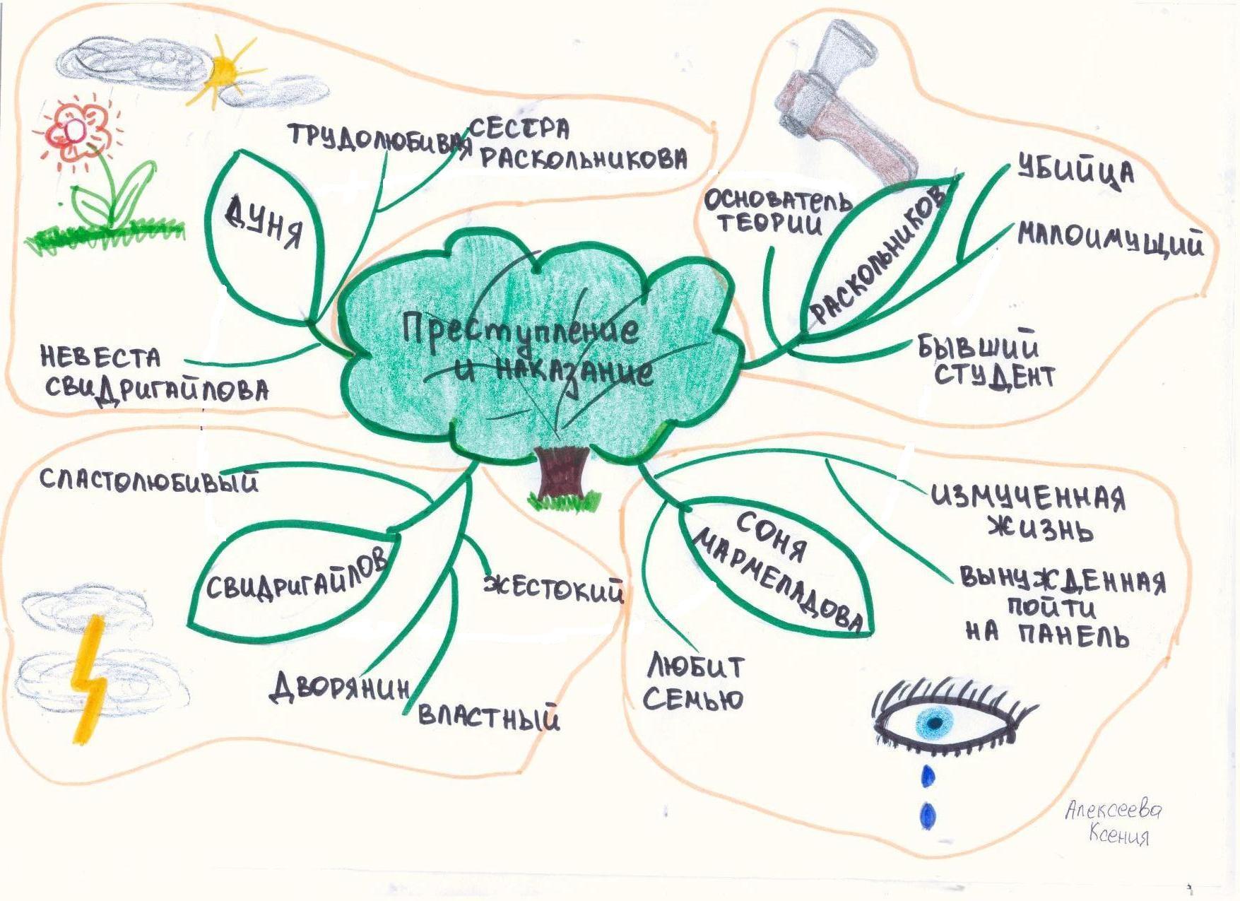 Как составить интеллект-карту. что такое интеллект-карты | sauap.org