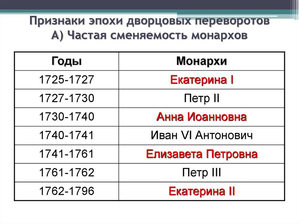 Причины дворцовых переворотов в россии