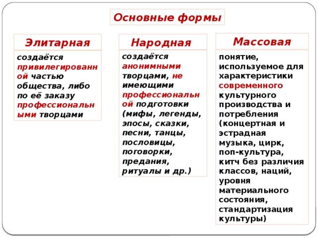Массовая культура и общество. признаки, отличия от элитарной и народной культуры