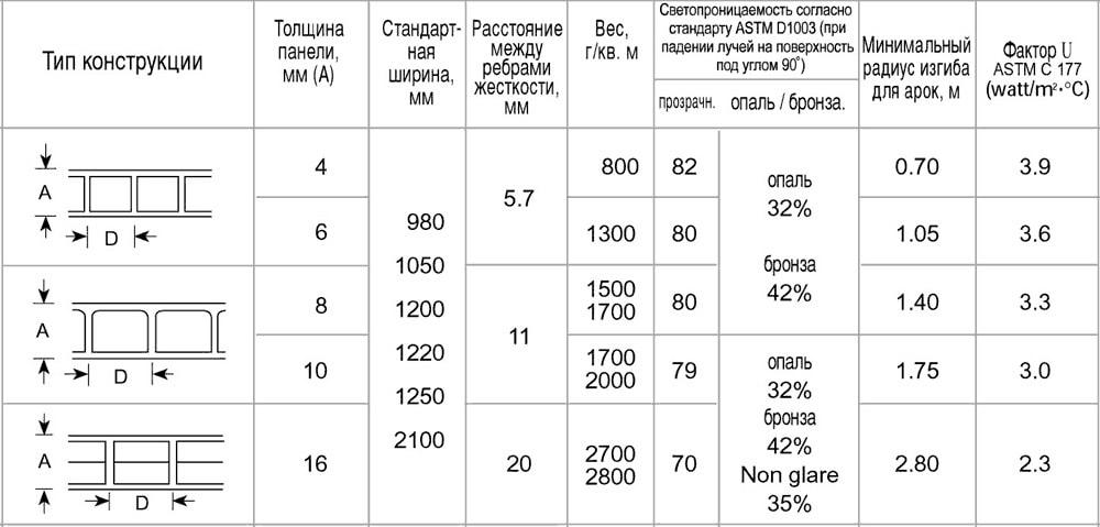 Поликарбонат «карбогласс»: усиленный сотовый и монолитный материал, плотность и другие параметры, где используется, отзывы