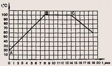 Испарение и конденсация. кипение жидкости – fizi4ka