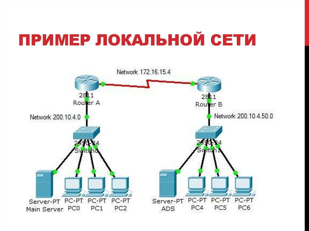 Что такое локальная сеть. настройка локальной сети | польза-24