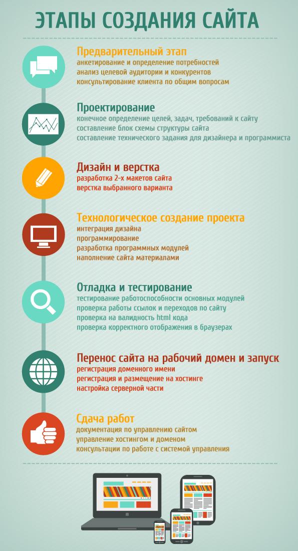 Создание инфографики: обучение, виды и примеры работ