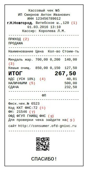 Расшифровка кассовых чеков
