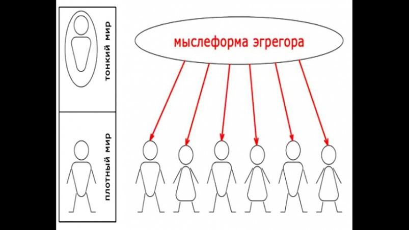 Эгрегор — википедия. что такое эгрегор