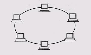 Основные топологии локальных сетей. типы локальных сетей и их устройство :: syl.ru