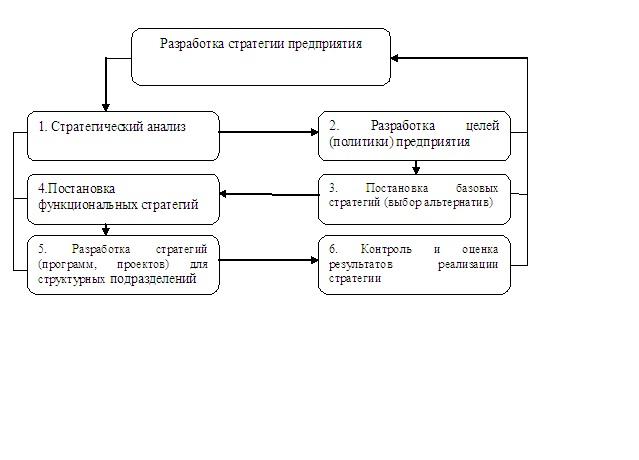 """Понятие """"стратегия"""": определение и классификация"""