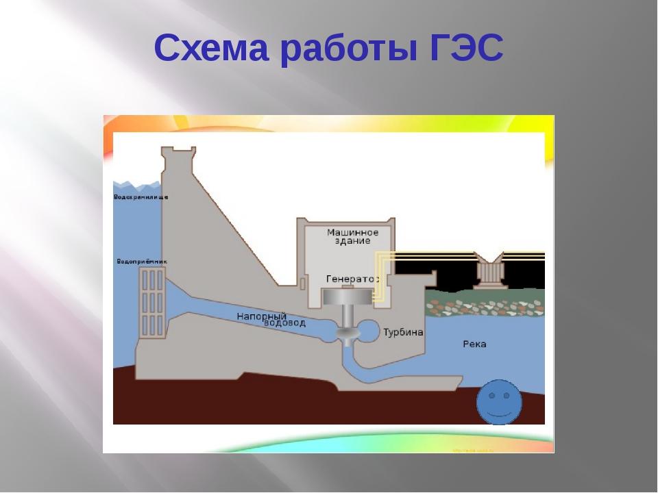 Список гидроэлектростанций россии