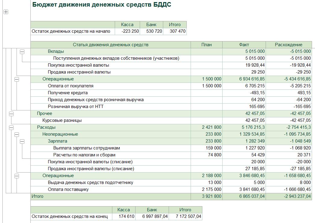 Как составить бддс и бдр, для чего такие бюджеты нужны и в чём их отличие + о чём говорят цифры в этих отчетах