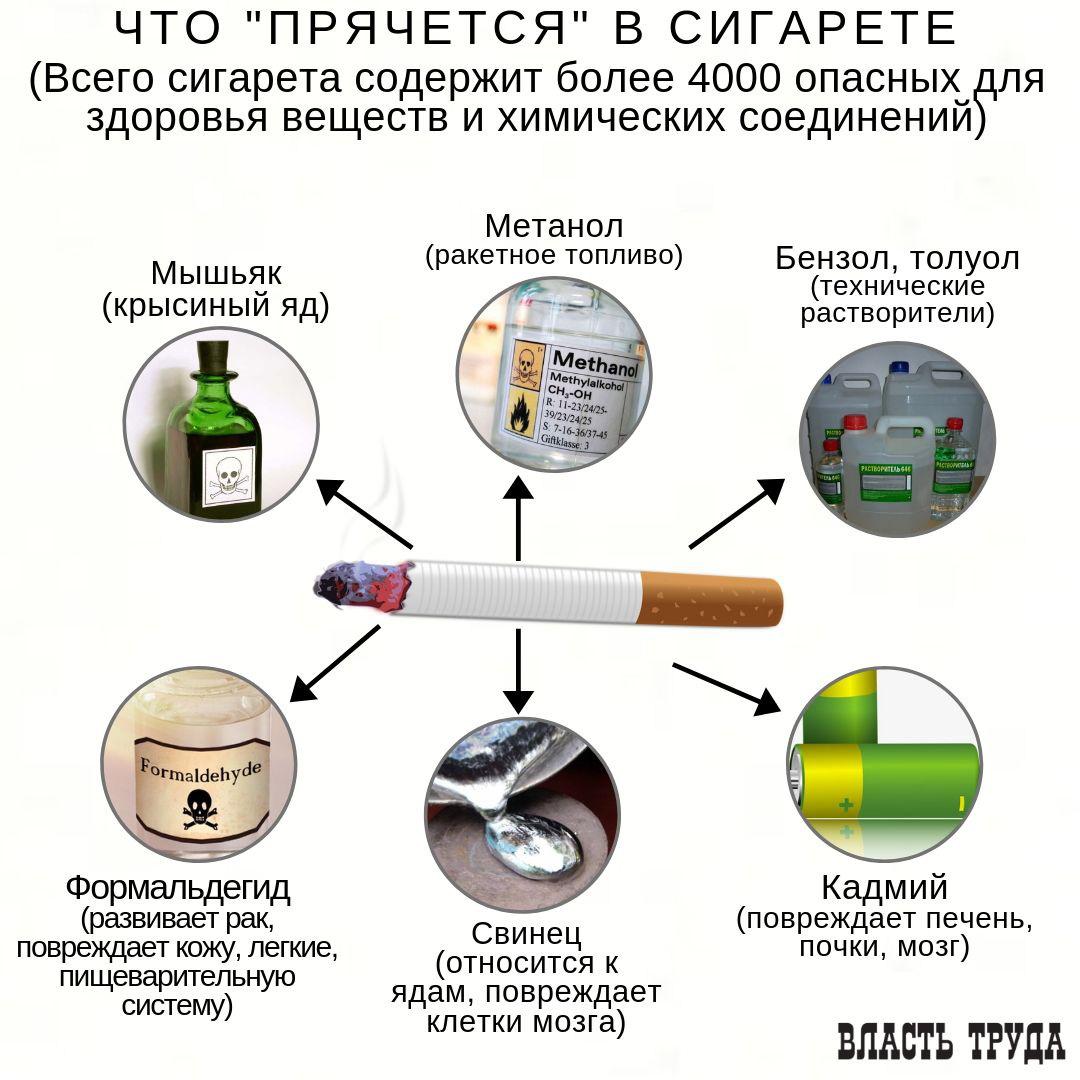 Что такое курение?. курение: тонкости, хитрости и секреты