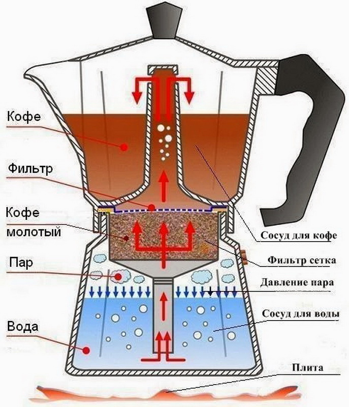 Все о гейзерной кофеварке - как устроена, как работает, как варить в ней кофе