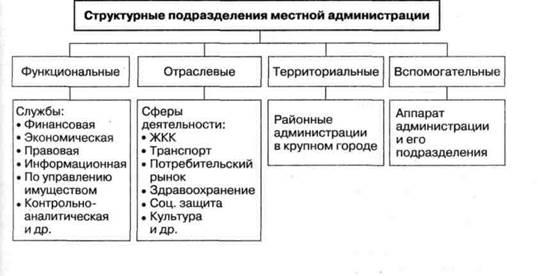 Структурное подразделение: определение, функции, руководство