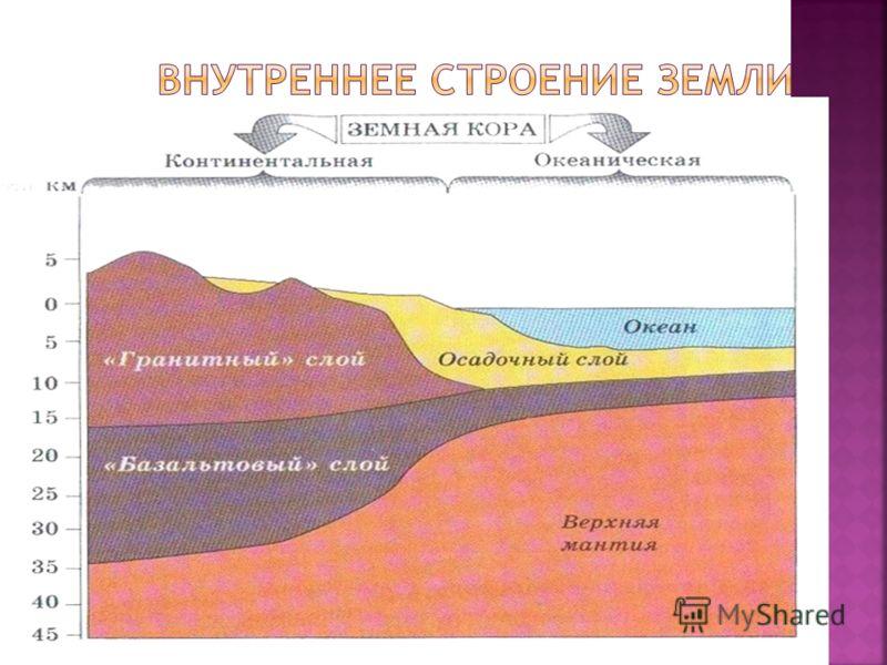 Что такое физическая и уровенная поверхности земли?