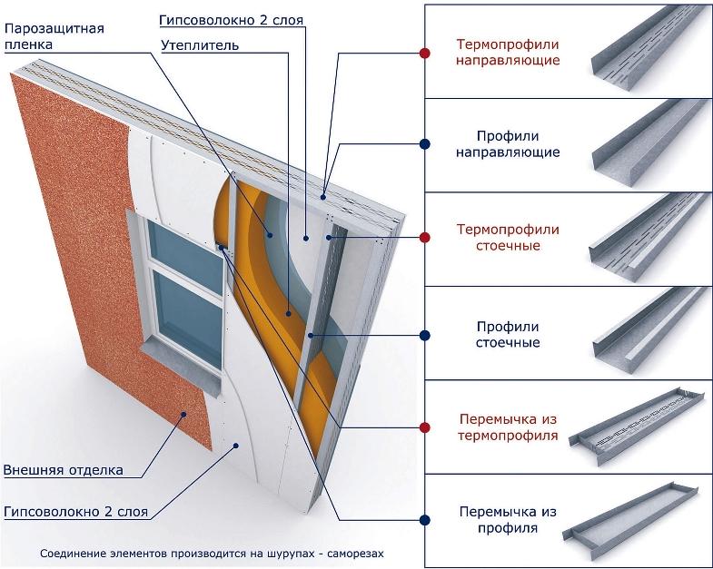 Дома из лстк — преимущества домов по каркасной технологии