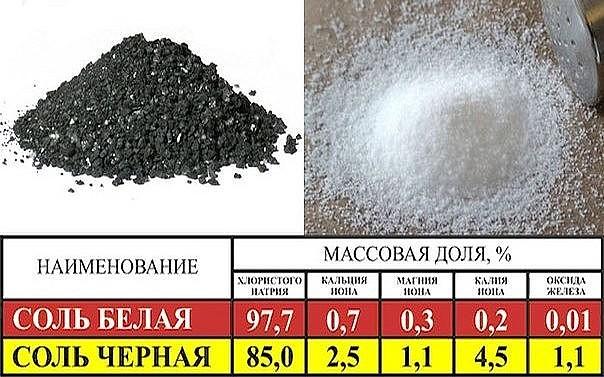 Что такое «четверговая соль»? | суеверие.нет