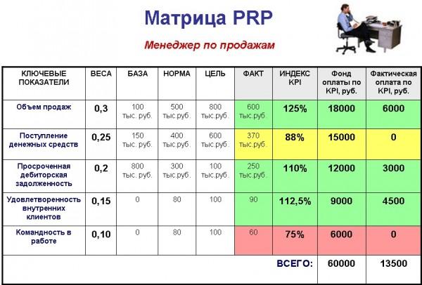 Kpi – ключевые показатели эффективности – что это такое
