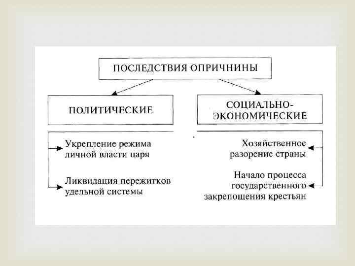 Опричнина – что это такое в истории россии, кратко об опричниках ивана грозного – определение, дата начала и последствия