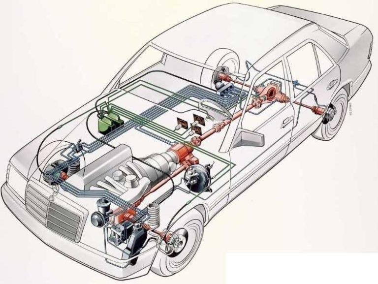 Система электронного контроля устойчивости esp: назначение и принцип работы