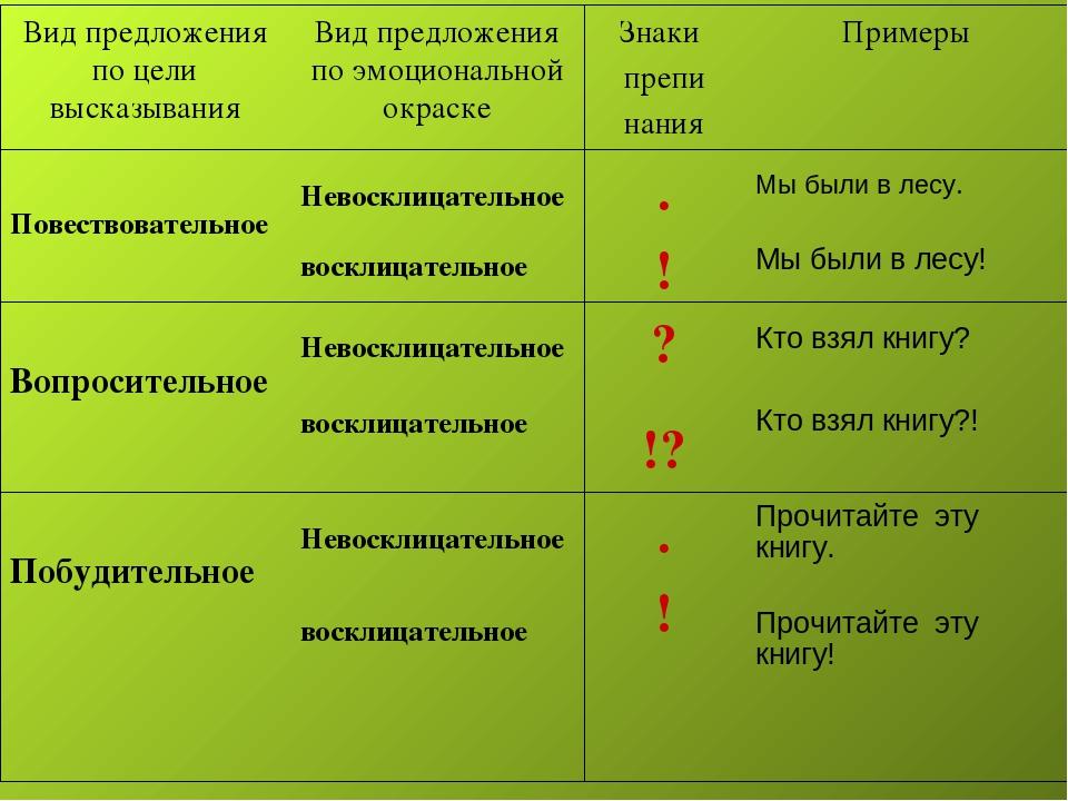 Предложение - это... в русском языке (определение, правило).