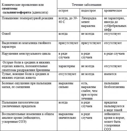 Левосторонний сальпингоофорит: симптомы, диагностика, лечение