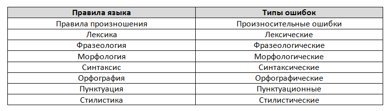 Речевые ошибки: классификация по видам, самые распространенные ошибки в речи