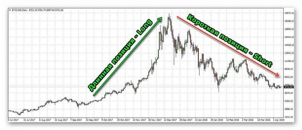 Что такое шорт и лонг на бирже? длинная и короткая позиции