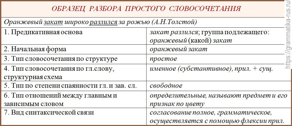 """Урок русского языка по теме """"что такое словосочетание?"""" (2 класс)"""