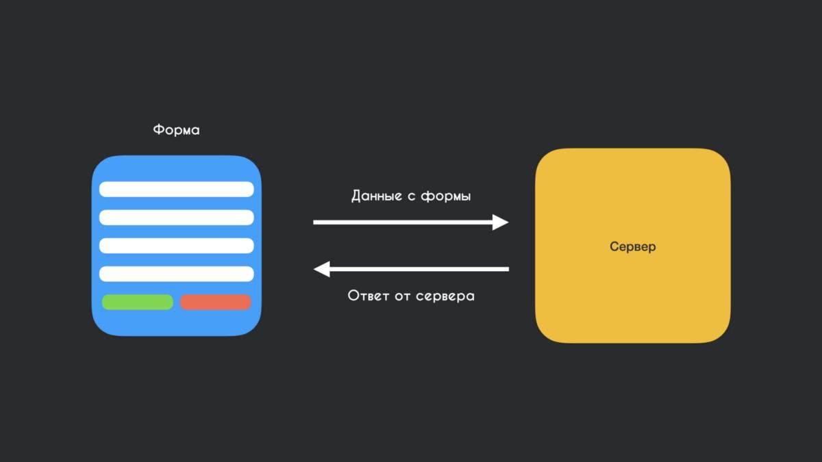 Ux-дизайн: чекбоксы и переключатели в формах | by nancy pong | советы по проектированию интерфейса сайтов, мобильных приложений, и веб-сервисов | medium