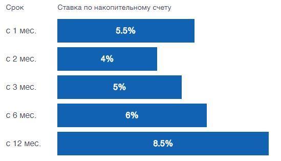 Отзывы о втб: «платежи в интернет-банке только через мастер-счет!»   банки.ру
