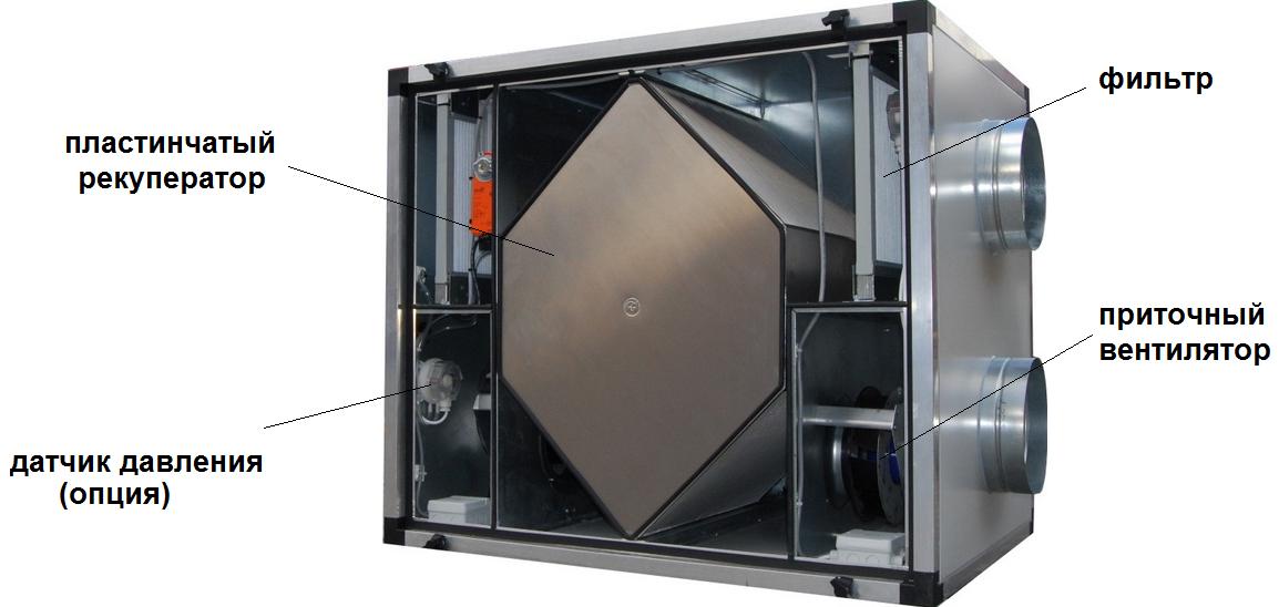 Система рекуперации воздуха и виды рекуператоров