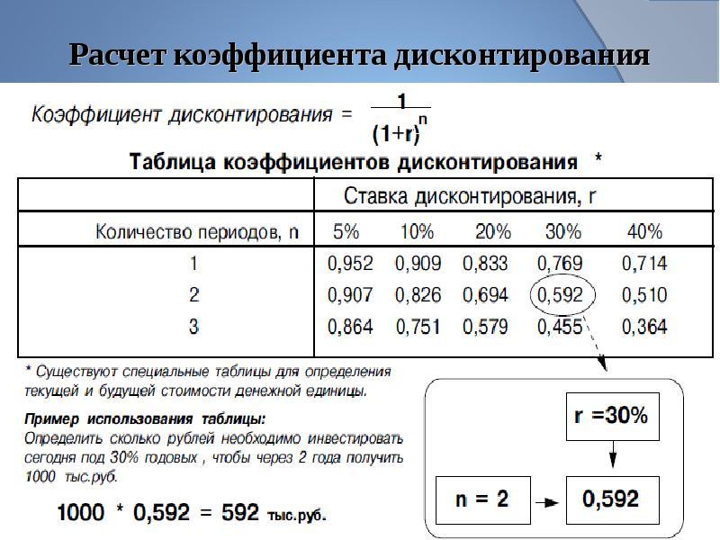 Коэффициент rоа (показатель рентабельности активов) – нормы, виды и значение