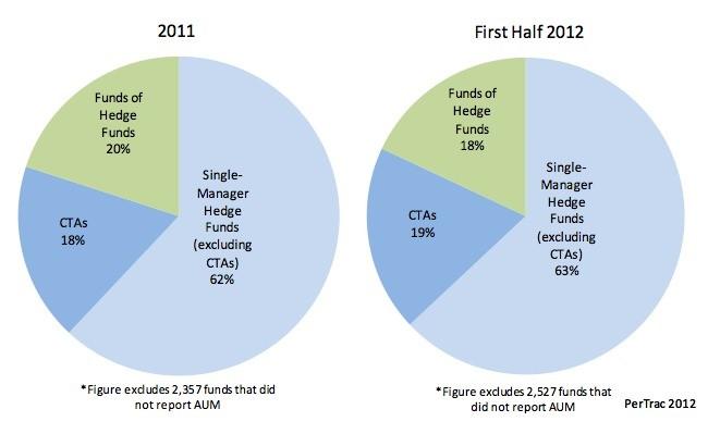 Что такое хедж-фонд: характеристики, история и влияние на экономику
