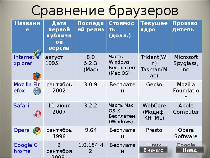 Что такое браузер: простыми словами